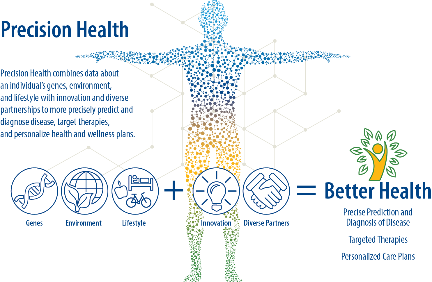 Why is mainstream health adopting Personalized Medicine?